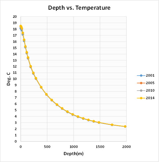 Using R To Examine Ocean Temperatures Andy May Petrophysicist