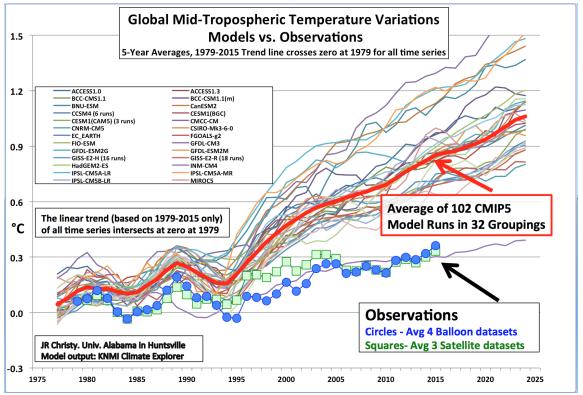 la vérité sur le réchauffement climatique 072516_1631_factsandthe2