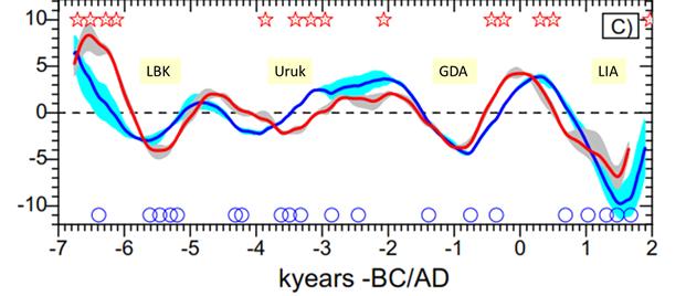 Changement climatique vers un âge glaciaire 112116_1825_thebrayhall6