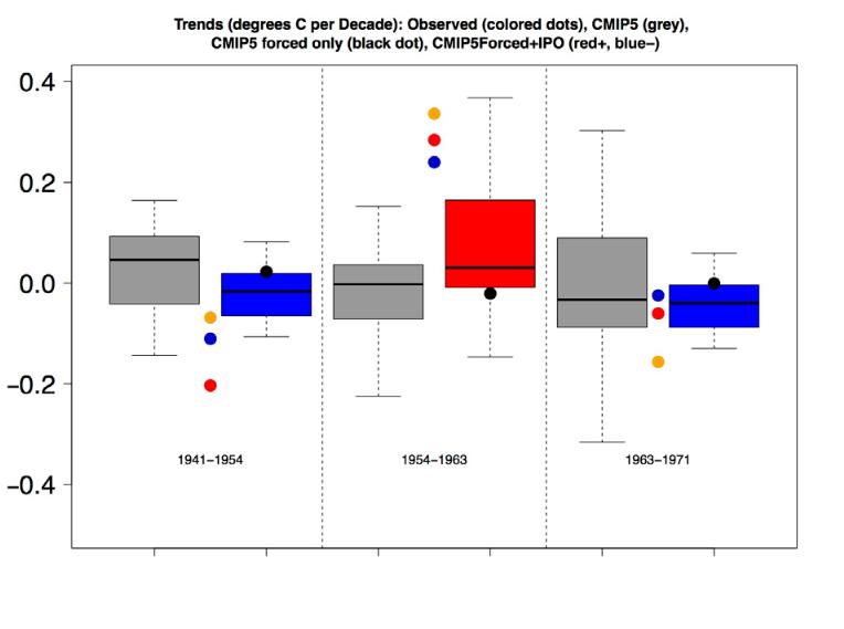 Fig. S1 Meehl et al 2016 Nature Climate Change