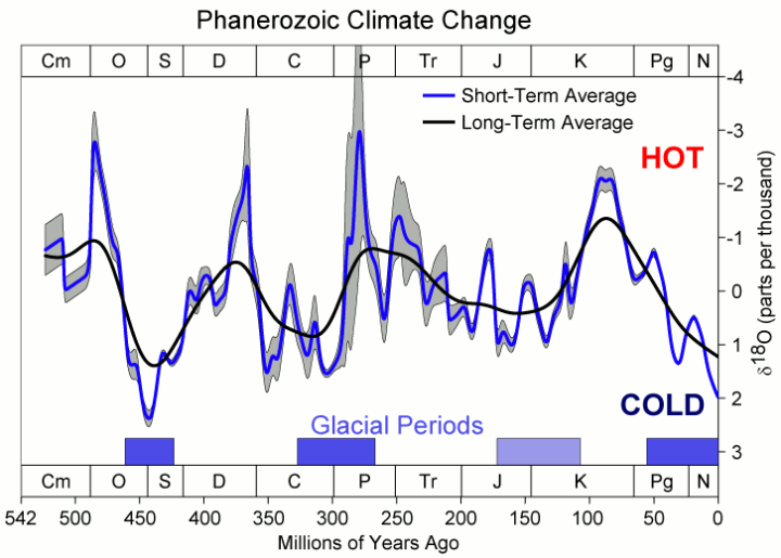 The timing of interglacials | Watts Up With That?