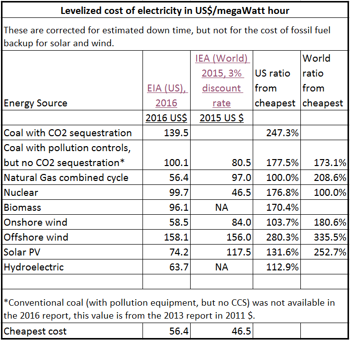 Renewable Energy, what is the cost? | Watts Up With That?
