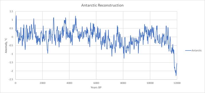 Antarctic holocene temperatrure