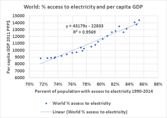 electricity_GDP