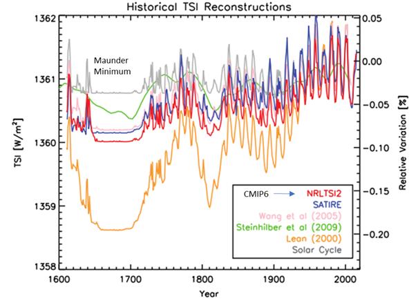 TSI reconstructions