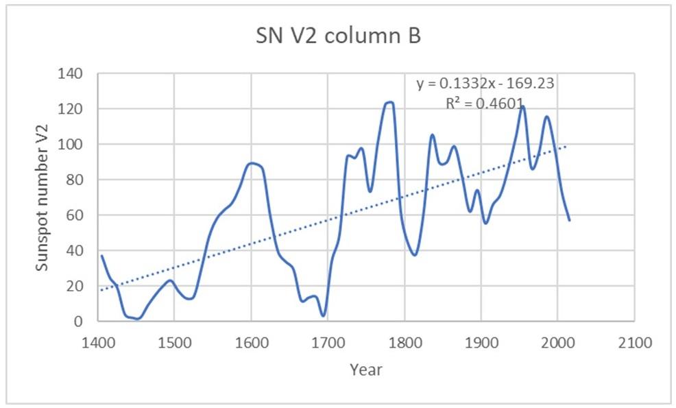Plot of SN V2