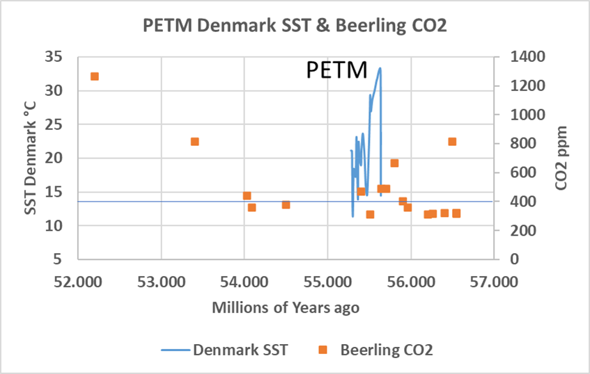Figure 3. Reconstructed CO2 and temperatures during the PETM. Data sources, CO2: (Beerling & Royer, 2011) and Denmark SST's (Stokke, Jones, Tierney, Svensen, & Whiteside, 2020).